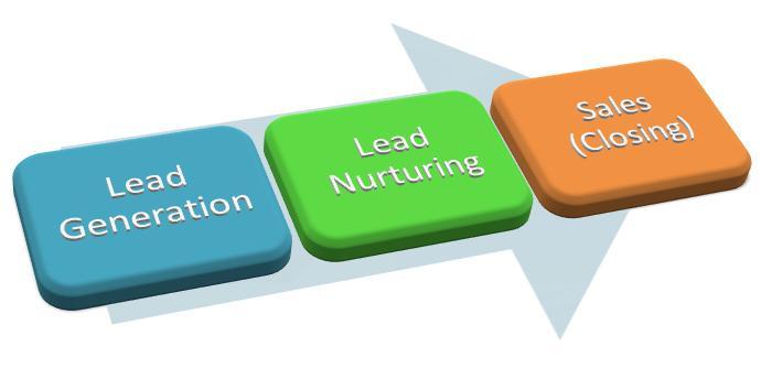 Cloud-Based-Lead-Management-Software